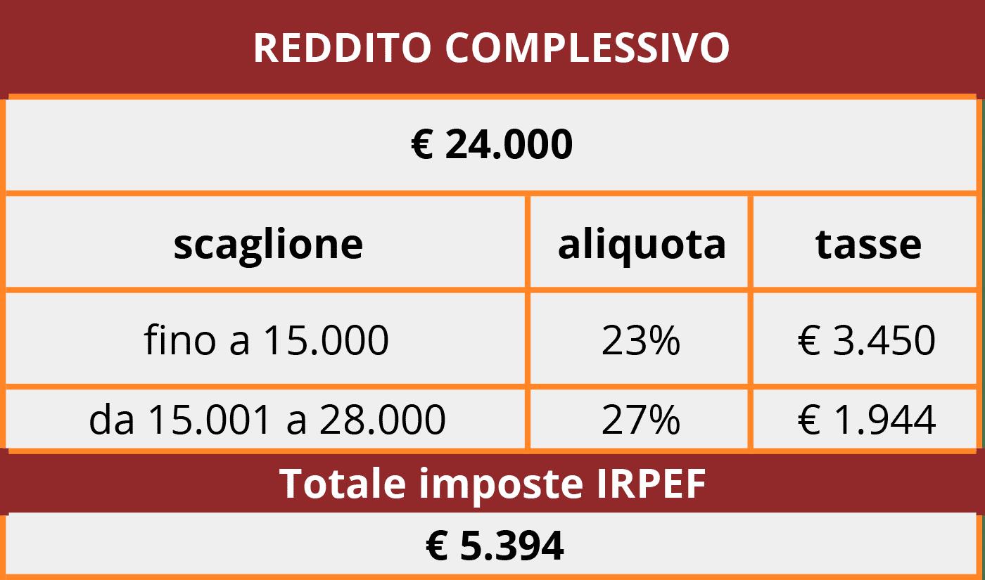 Calcolo delle tasse IRPEF con il vantaggio fiscale di chi sceglie di aderire ad un fondo pensione