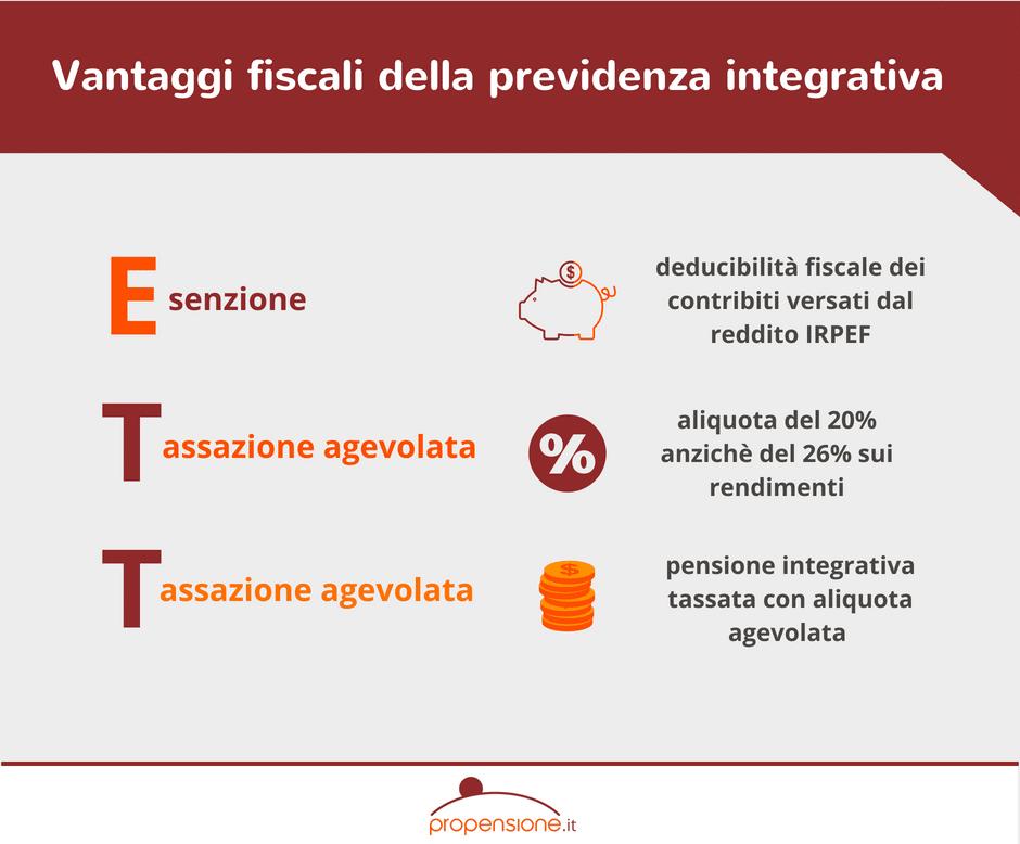 Previdenza integrativa e i vantaggi fiscali: un sistema