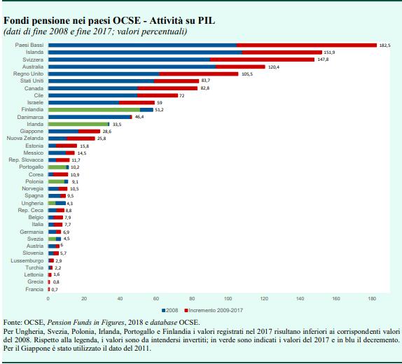 La previdenza integrativa all'estero   Propensione.it