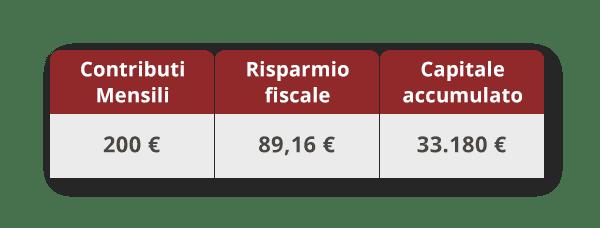 tabella vantaggio fiscale Tommaso